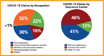 Chart of COVID-19 Claims Data