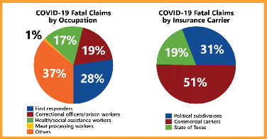 Chart of COVID-19 Fatal Claims Data