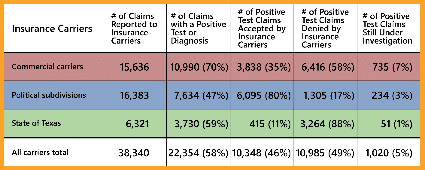 Table of Fatal COVID-19 claims data